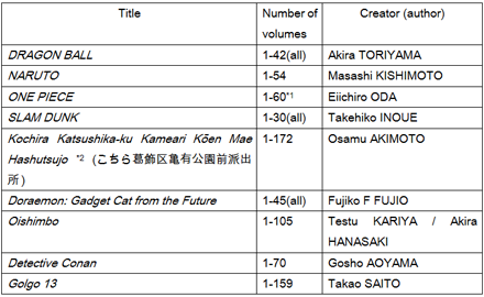 Chart 1 Cumulative total printing numbers of Manga over one hundred million